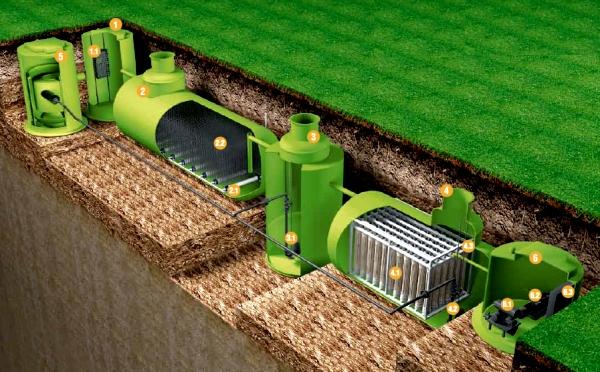 Системы биологической очистки сточных воддляпроизводственных ихозяйственно-бытовых стоков