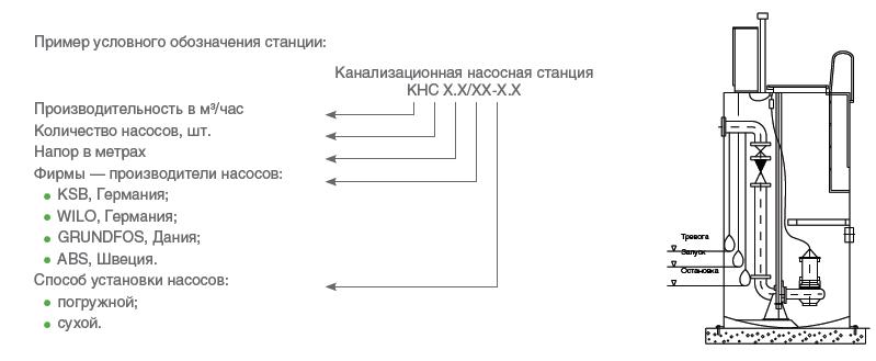 НАСОСНОЙ СТАНЦИИ КНС